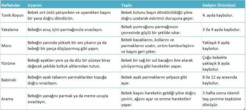 yenidoğan refleksleri